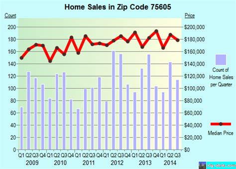 75605 zip code longview profile homes