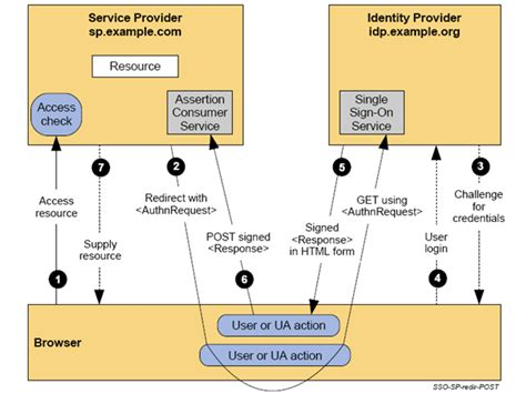 saml architecture diagram saml2 idp 1 0 eclipsepedia