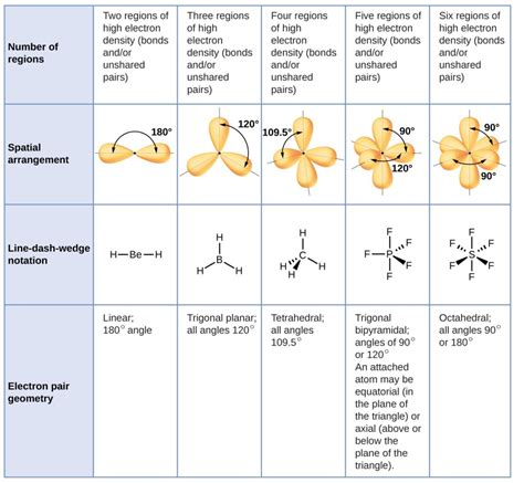 Molecular Structure and Polarity | Chemistry for Majors Xef3 Molecular Geometry