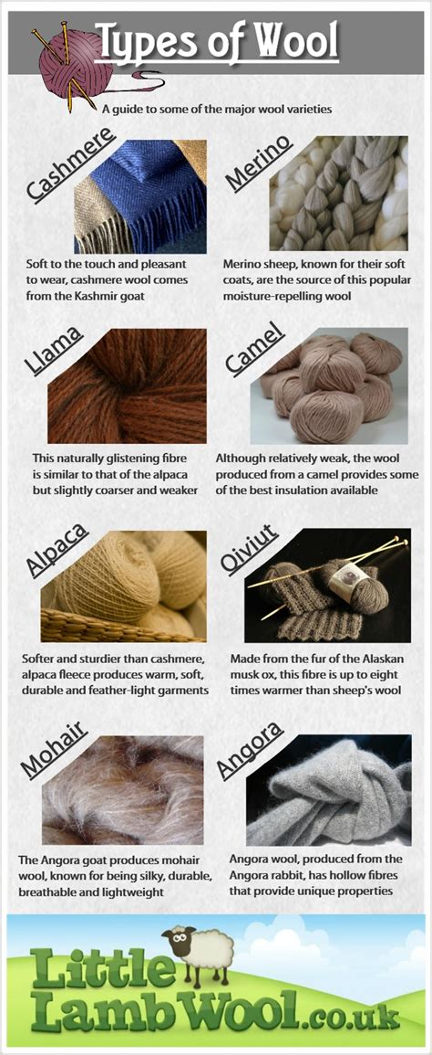 types of types of wool visual ly
