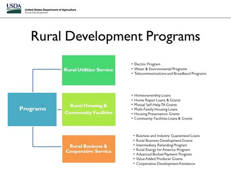 What Is Housing Assistance by Usda Rural Development California Ppt