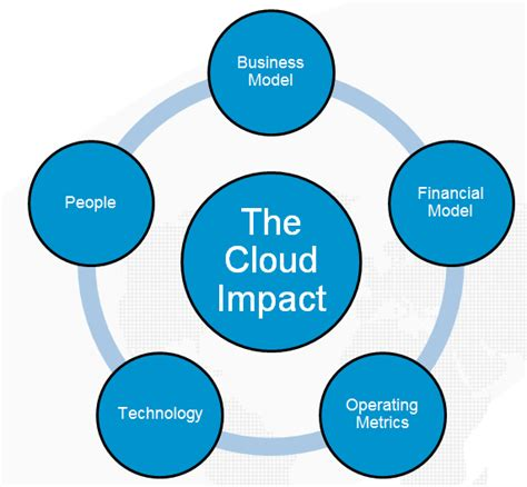 An Independent Software Vendor (ISV) moving to the cloud ? what are the financial implications