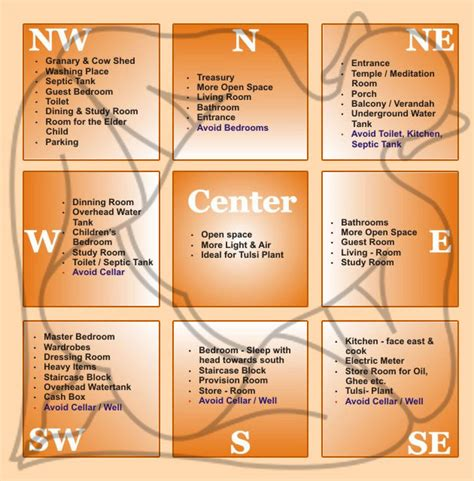 vastu shastra indian feng shui architecture