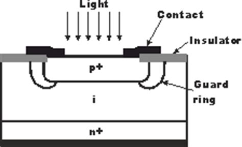 construction and working of photodiode how is photodiode fabricated meritnation