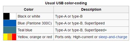 usb wire color code yellow efcaviation