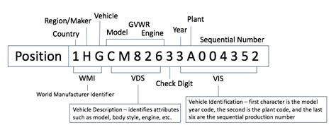 mazda engine number decoder vin decoding carfax