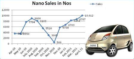 Study On Tata Nano Project Mba by Study On Tata Nano Car Tata Nano Study