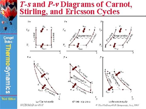 carnot cycle ts diagram t s and p v diagrams of carnot stirling and ericsson cycles