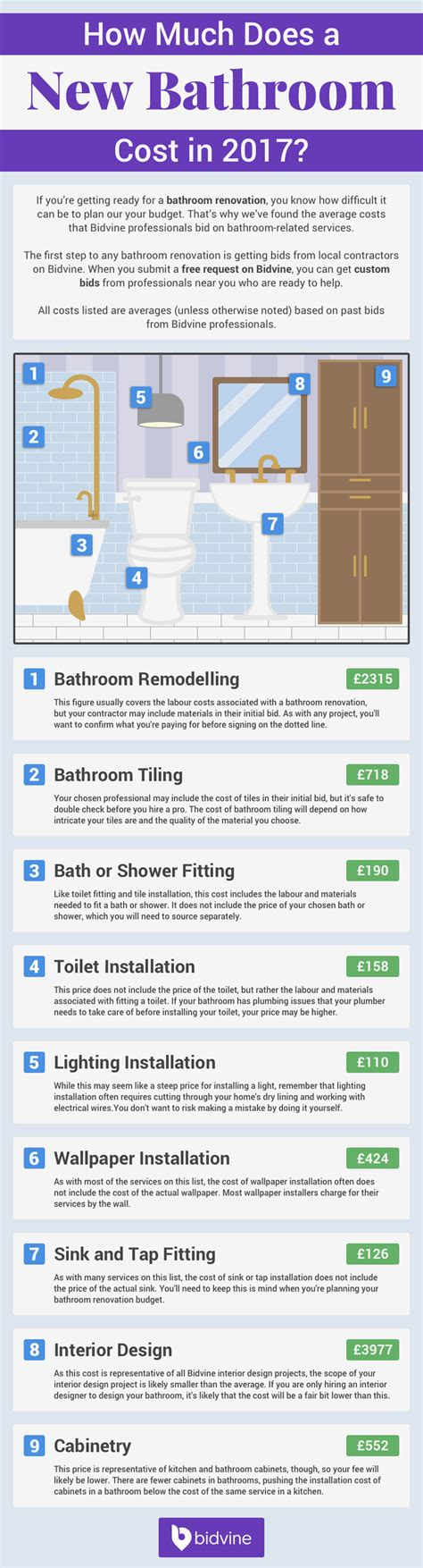 how much to fit new bathroom how much does it cost to fit a new bathroom