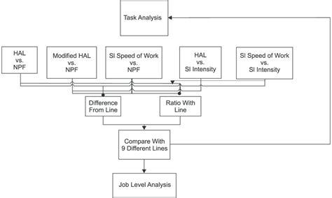 Task Flow Chart Templates