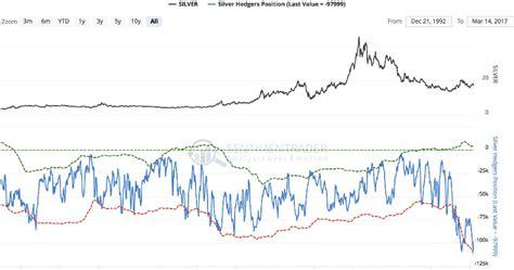 Ky Sl Vanka Syari geezer in exile gold silver divergence