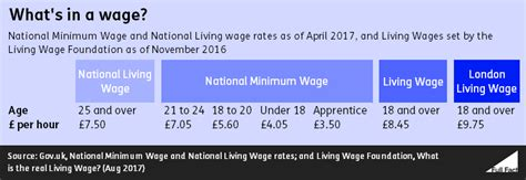 whats wages the rates national minimum wage national living wage and