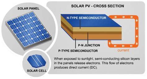 solar panel section solar panel cross section solar power pinterest