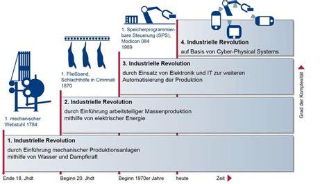 wann war die industrielle revolution die 5 industrielle revolution k 252 nstliche intelligenz ist