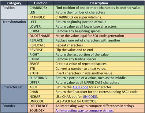 sql server list tables introduction to sql server s common string functions