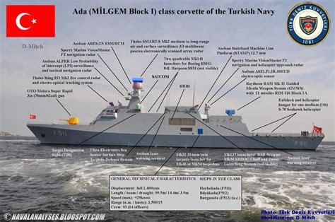 corvettes ships milgem part 2 what will pakistan gain from the milgem