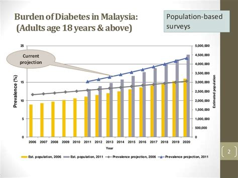 Cd Around The World Philippines Malaysia strengthening ncd surveillance in malaysia asean ncd