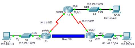 membuat vpn packet tracer phương nguyễn s blog 7 1 2 4 packet tracer configuring