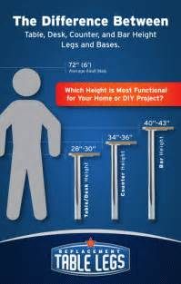 If you have any questions concerning table leg height that were not
