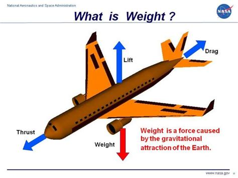 design weight definition what is weight
