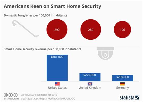 americans keen on smart home security sitepronews