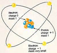 Describe The Difference Between Electrons Protons And Neutrons Difference Between Elements And Atoms Elements Vs Atoms