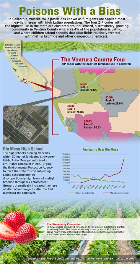Mba Programs Near Ventura County Ca by Fields Of Toxic Pesticides Surround The Schools Of Ventura