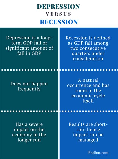receding definition difference between depression and recession definition