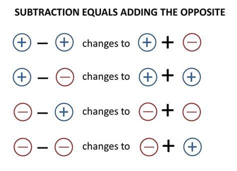 pattern rule for integers math mr vadovic