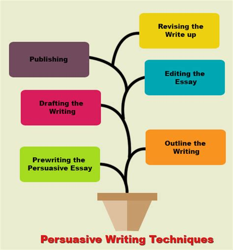 persuasive writing definition techniques exles edurite
