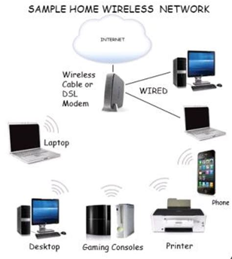 set up wireless network tutorial