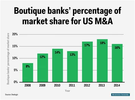 Boutique Investment Bank To Mba by Boutique Banks Are Winning M A Business Insider