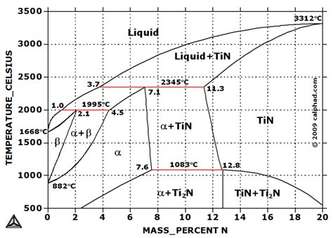 n2 phase diagram image gallery nitrogen phases