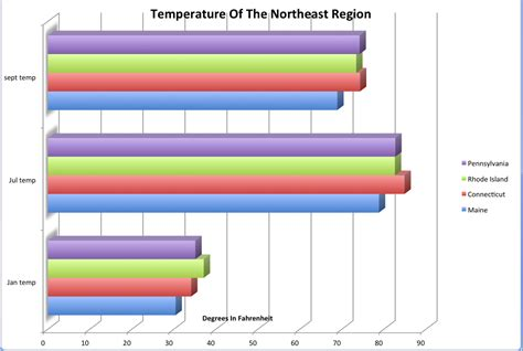 weather in ne landscape climate welcome to the northeast region