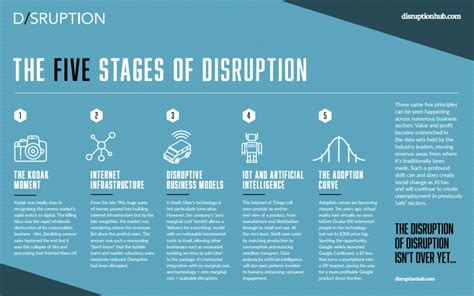 digital disruption the future of work skills leadership education and careers in a digital world books the five stages of tech disruption disruption hub