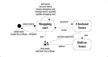 shopping cart diagram chapter xiv product catalog and shopping cart effective