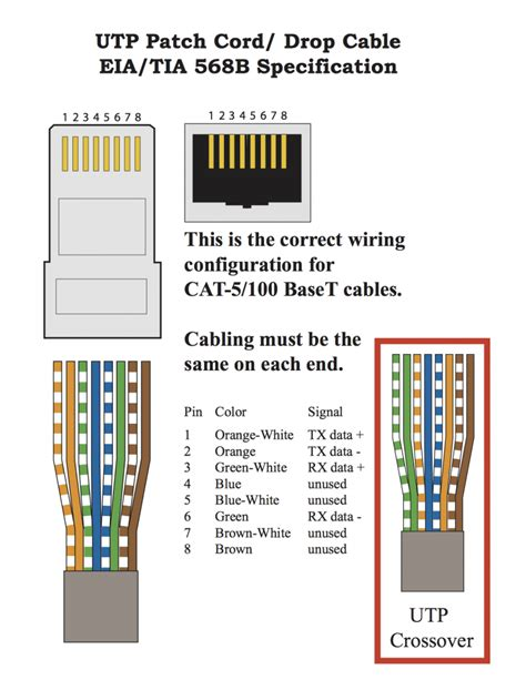 Kabel Wiring cat 5 patch cord diagram 568b spec prompt computer