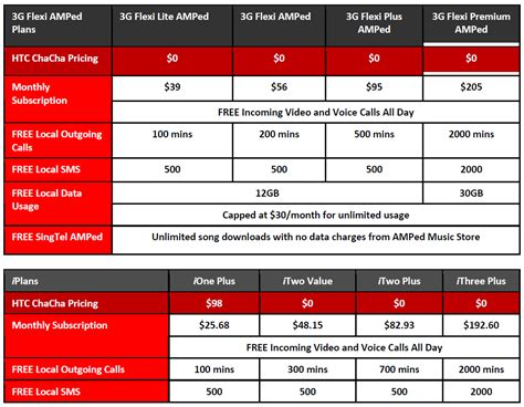 price plan design singtel price plan for htc chacha most affordable social