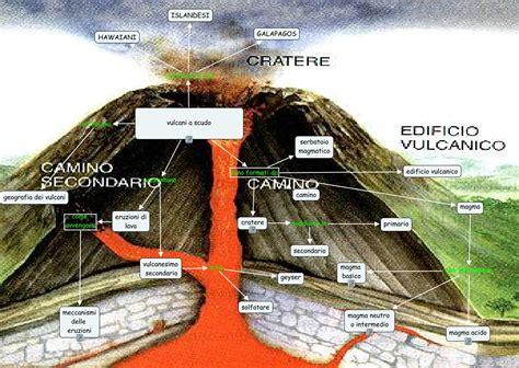 camino vulcanico vulcani a scudo