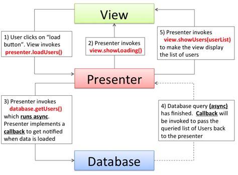 mvp pattern asp net tutorial mvp mosby
