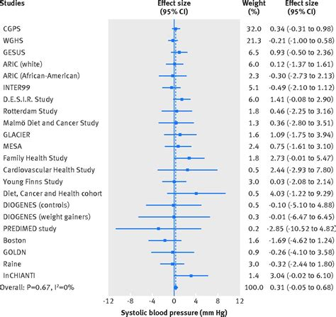 dairy consumption systolic blood pressure  risk