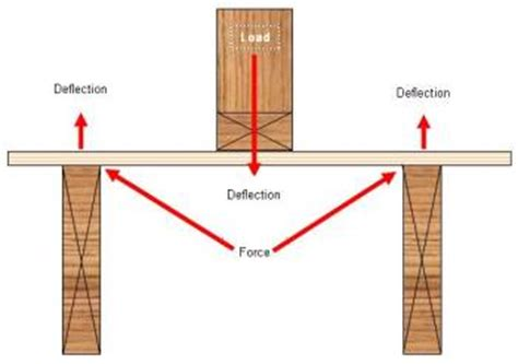 Load Bearing Wall Parallel To Floor Joists by Walls Partitions Part 3