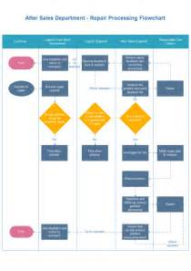 repair processing flowchart free repair processing