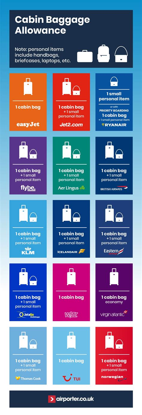 cabin baggage allowance the ultimate guide to cabin baggage allowance belfast