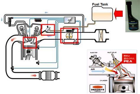 Alat Test Injector cara menservis motor injeksi yamaha rockkyivan93