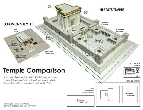 diagram of the temple of solomon ac21doj org