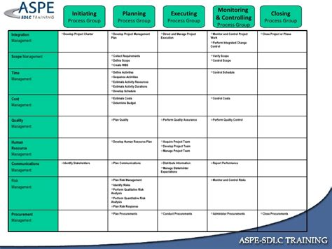 project execution methodology template understanding the project management of knowledge