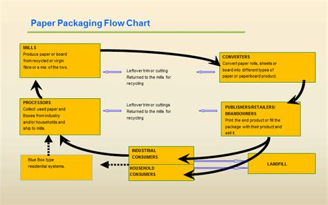 Paper Flow Chart - factsheets the paper and paperboard packaging
