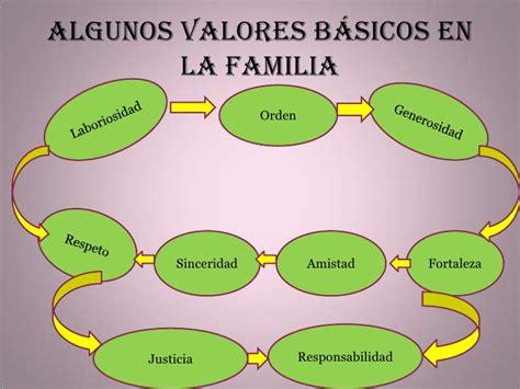 imagenes de la familia y sus valores construyendo valores familiares