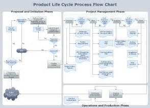 product flow chart template recherche 233 quivalent logiciel visio les forums de